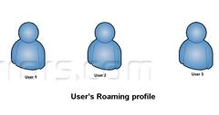 How to Create Roaming Profile on Windows Server 2012