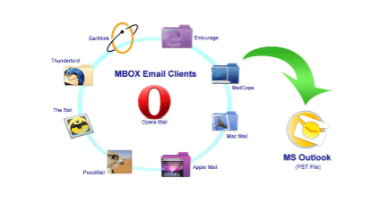 Convert MBOX to Outlook PST