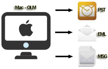 Move Mail from Mac Outlook to Windows Outlook Database Archive