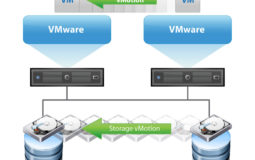 How to Perform Storage Migration – VMotion