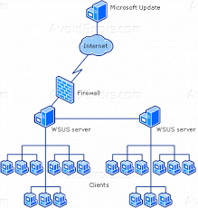 How to Install Windows WSUS Server in Server 2012 Datacenter