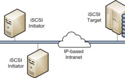 How to Configure iSCSI Storage Target Server on Windows Server 2012 R2