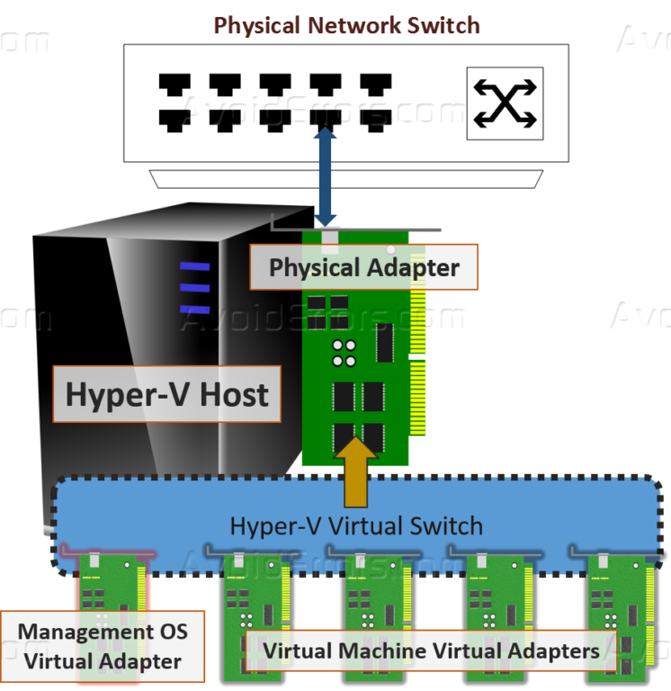 Create Virtual Home Design: How To Configure Virtual Networks In Hyper-V
