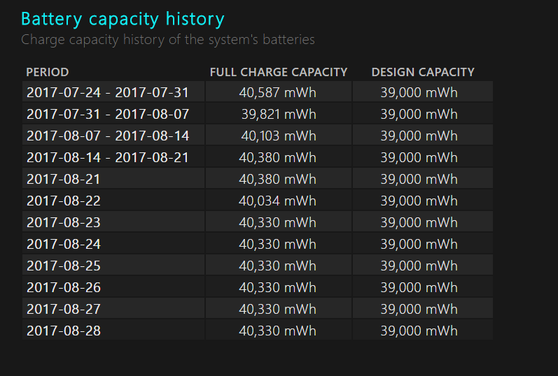 How to Generate Battery and Energy Report Windows 10 Laptop